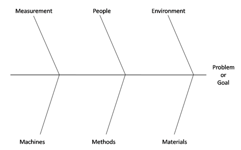 What is a Cause and Effect (Fishbone) Diagram?