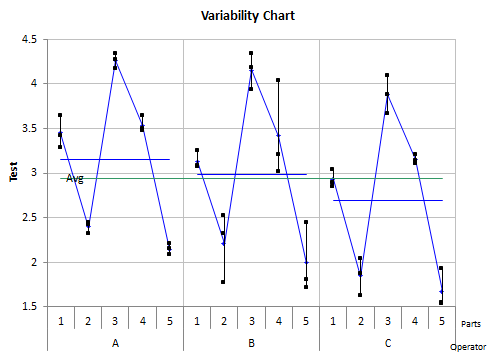 variability by operator