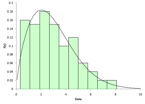 how to create a histogram with a distribution fit excel