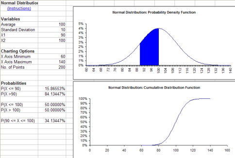 Normal Distribution Figure