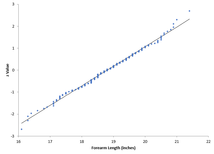 normal probability plot of forearm lengths