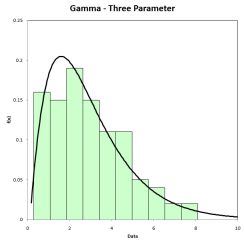 gamma three parameter distribution