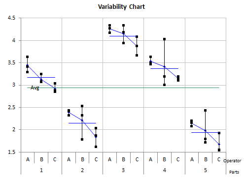 variability chart by part