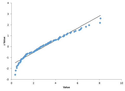 normal probability plot of data