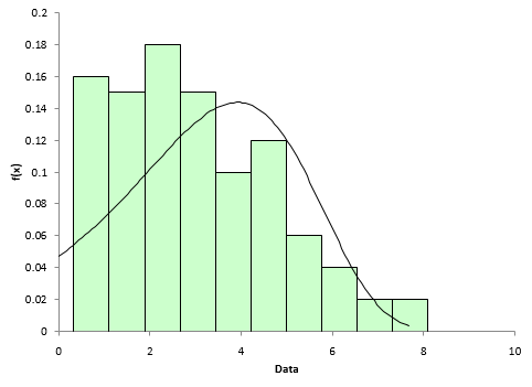 histogram with smallest extreme value pdf