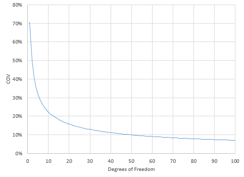 degrees of freedom vs coefficient of variation