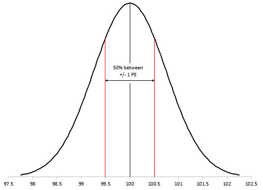 probable error on normal distribution