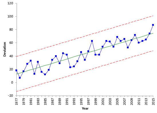 trend chart global warming