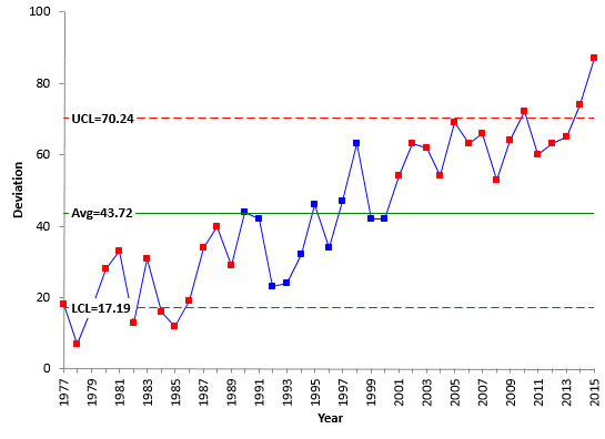 Trend control charts and global warming bpi consulting