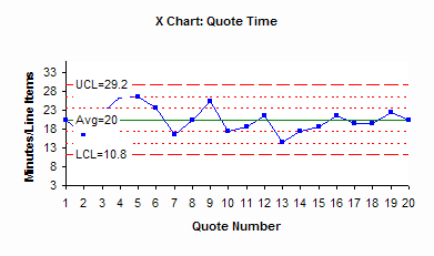 xbar chart for quote time