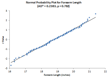 normal probability plot for forearm length