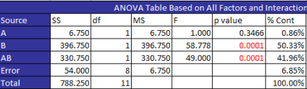 anvoa table