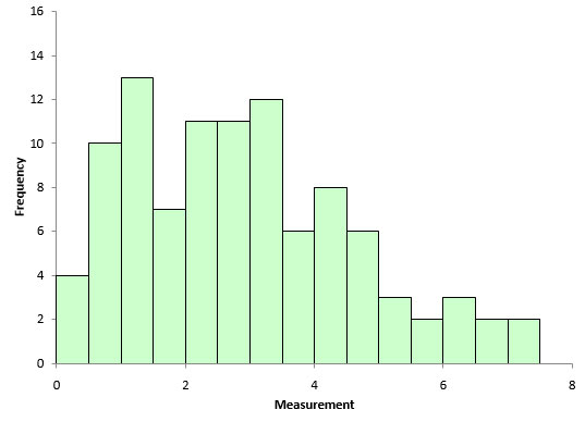 raw histogram