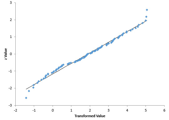 transformed data normal probability plot