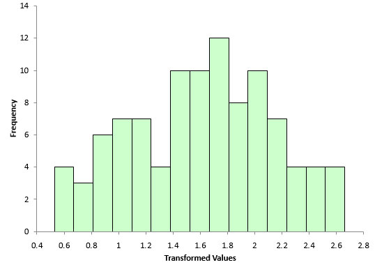 how to make a probability distribution histogram in excel