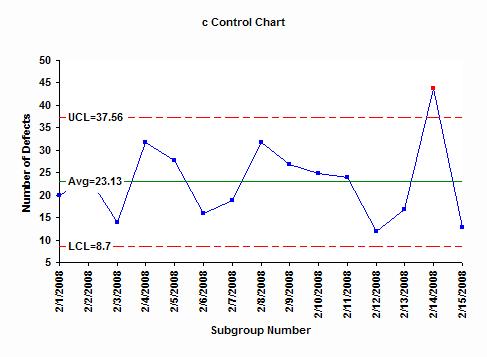 Contr C Control Chart