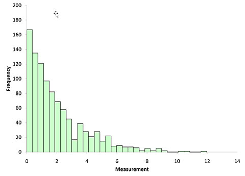 skewed histogram