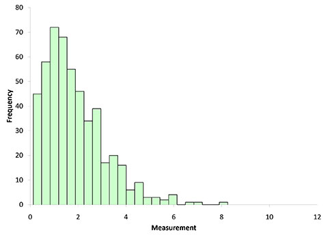 histogram with subgroup size n = 2