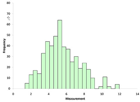range histogram with n =10