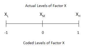 coded factor