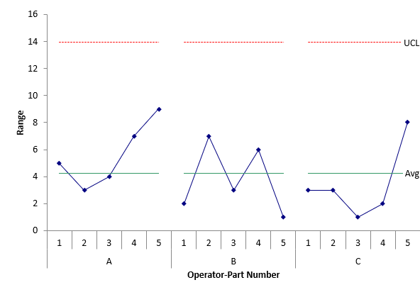 operator by part range chart