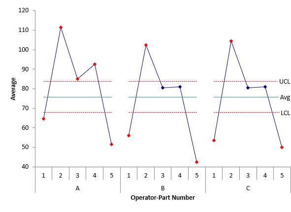operator by part xbar chart