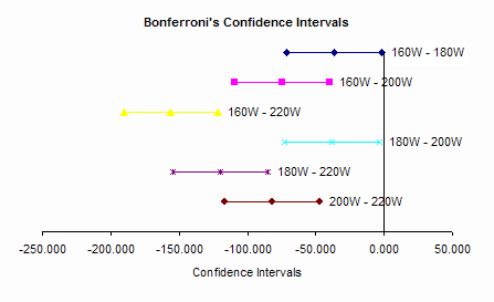 confidence interval plot