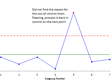 control chart with fleeting special cause of variation