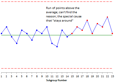 control chart with run above the average
