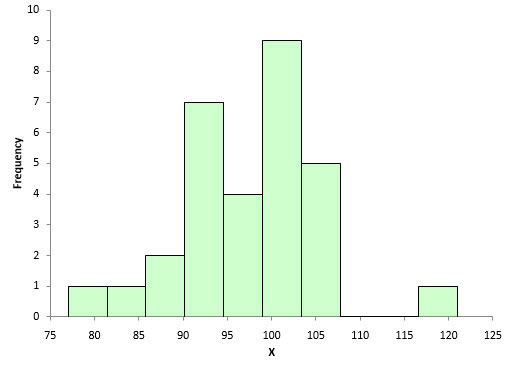 histogram normal data