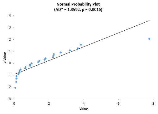 normal plot for process B