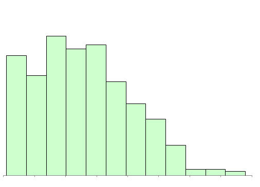 truncated data histogram