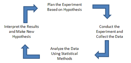 a chart showing the scientific method of testing a hypothesis and interpreting the results