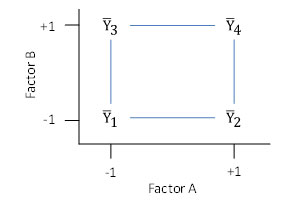 Fractional Factorial Designs - Part 1 | BPI Consulting