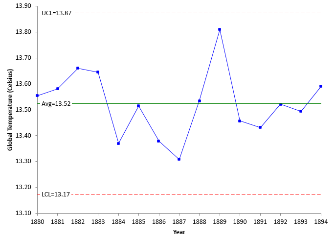 global temperature 1880 to 1894