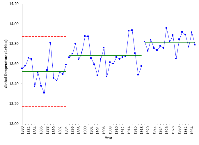 global temperature to 1935