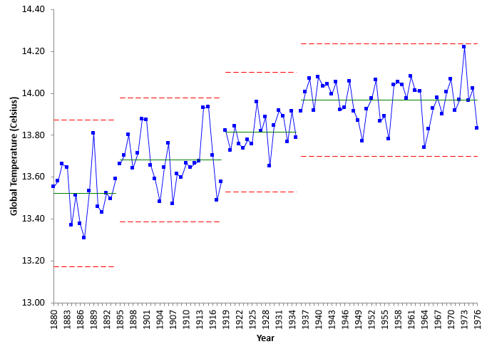 global temperature to 1976