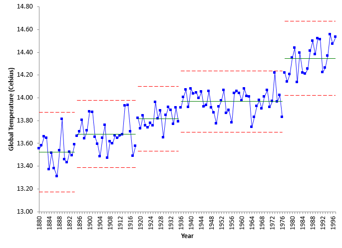 global temperature to 1997