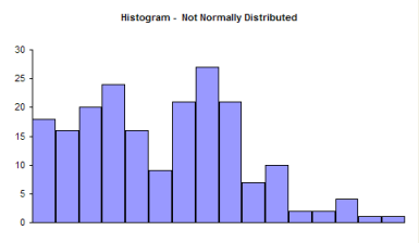 histogram - nonnormal data