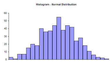 histogram: normal distribution