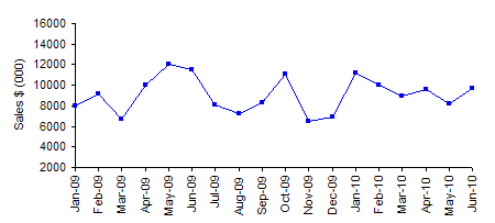 time series sales data chart