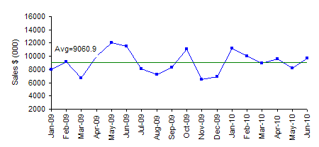 sales time series chart with average
