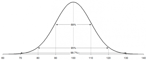 normal distribution with percentages