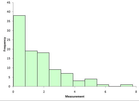 how to tell if your histogram is normally distributed