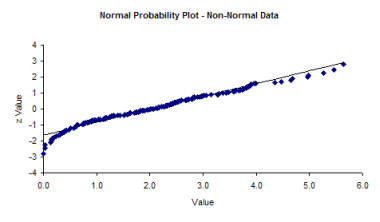 normal prob plot with non-normal data