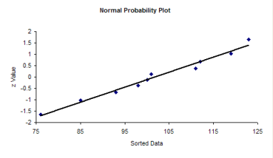 normal probability plot with line