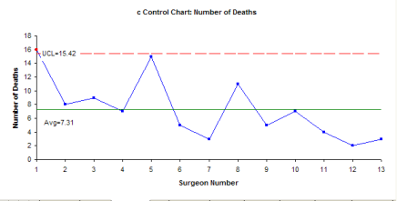 number of deaths c chart
