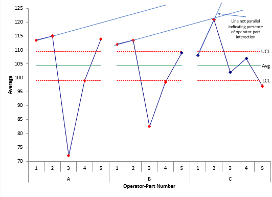 checking for operator-part interaction2