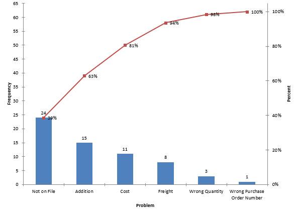 Pareto charts bpi consulting pareto step 8 ccuart Gallery