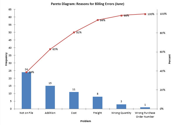 Pareto Charts Bpi Consulting